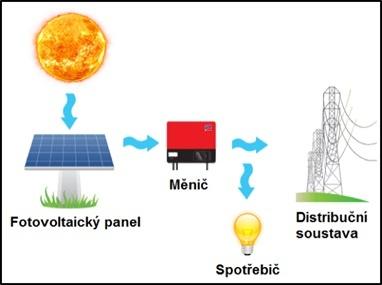 Zakladni Moznosti Pripojeni Fotovoltaicke Elektrarny Se Siti Nebo